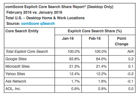 comscore search share feb
