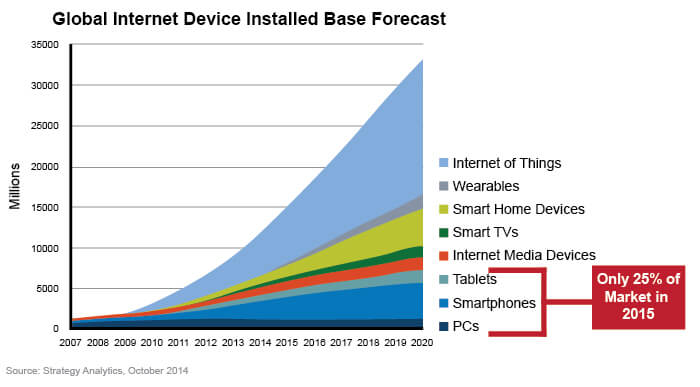 Internet Marketing Devices Forecast