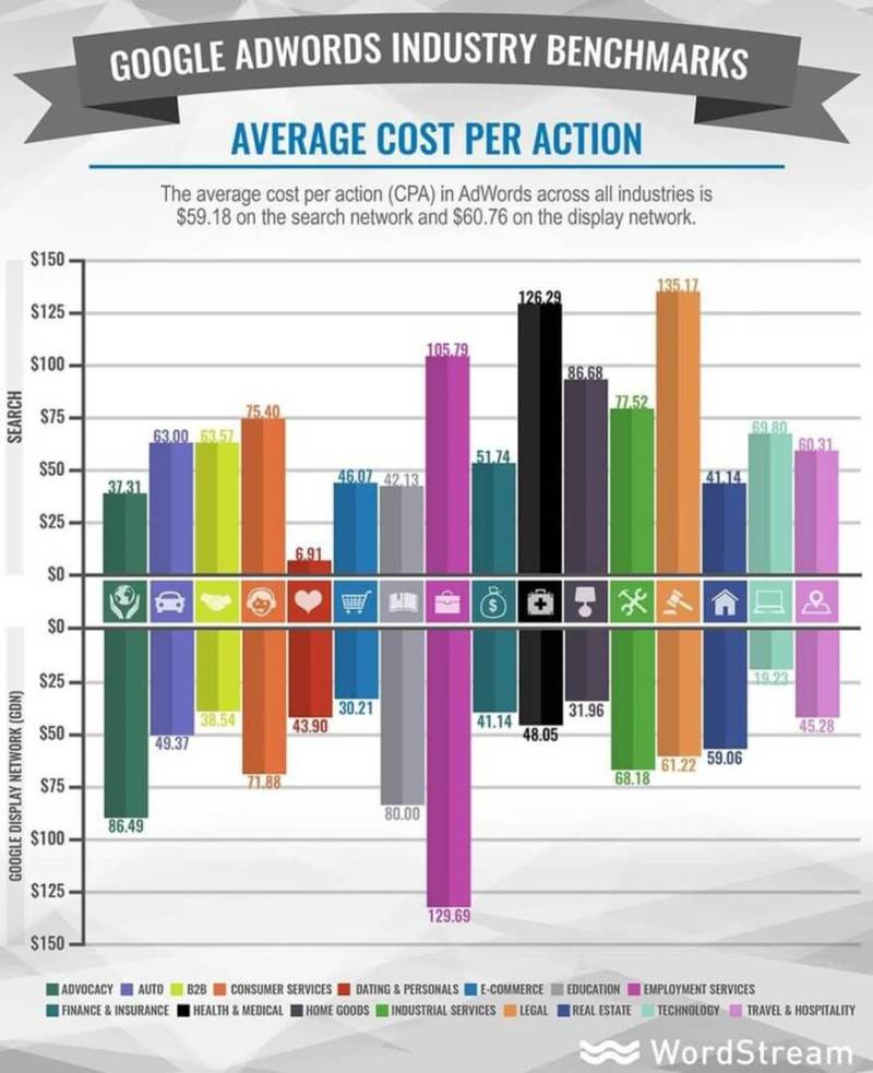 google adwords industry benchmarks