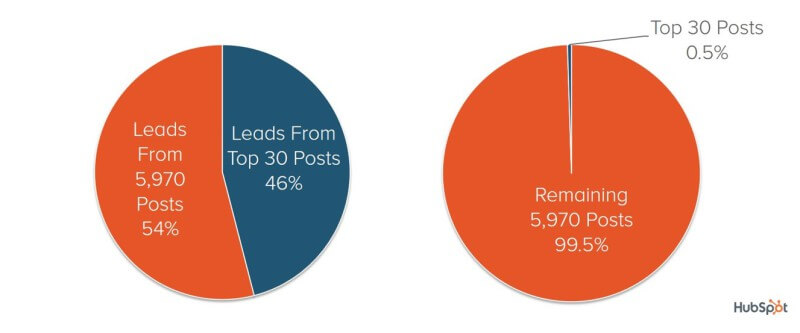 Distribution of Leads HubSpot