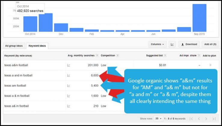 Russ Jones Example of Keyword Variations in Google Keyword Planner via Moz