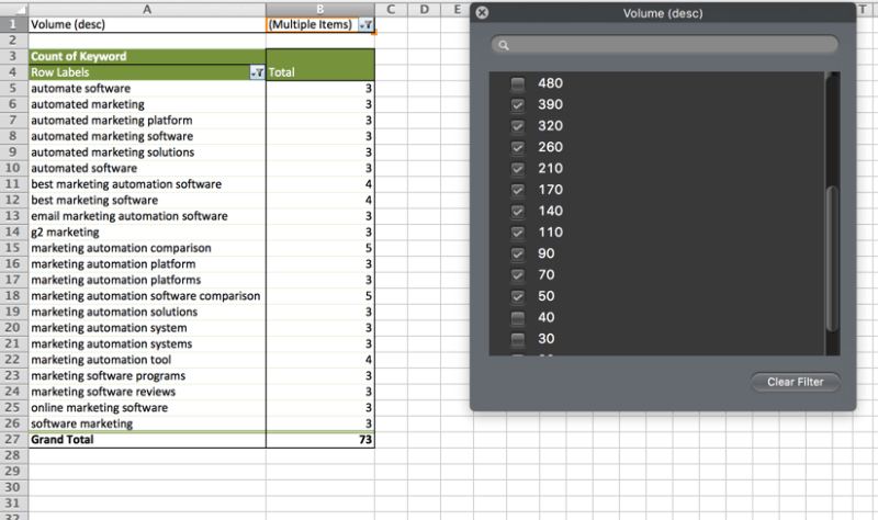 SEO Pivot Table