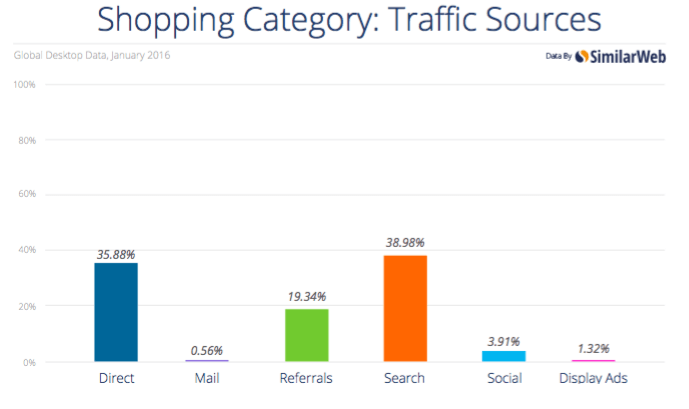 SimilarWeb Global Search Marketing Report 2016