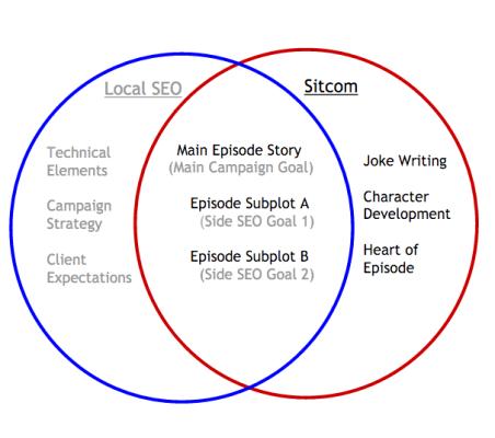 Local Diagram
