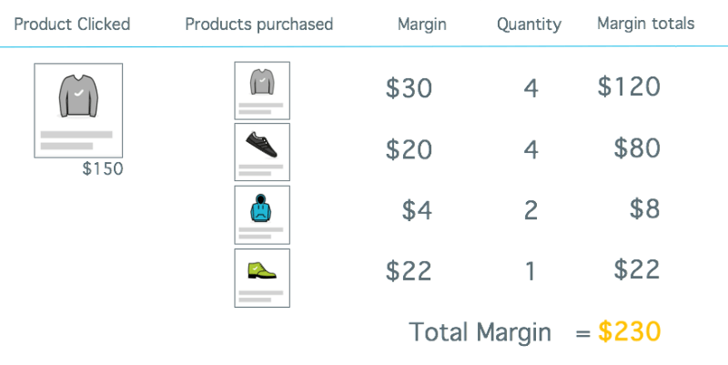google-shopping-margin