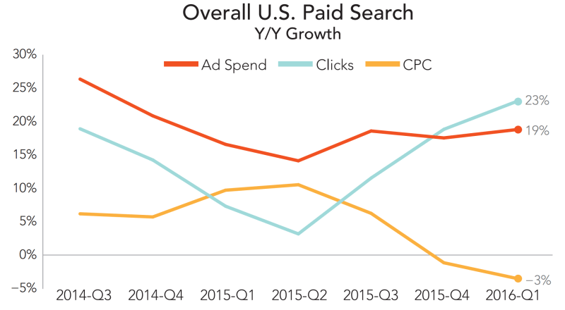 paid search trends q1 2016, merkle