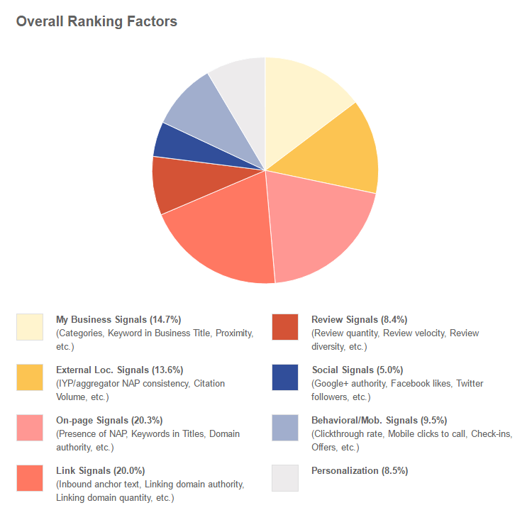 Local Search Ranking Factors 2015 Local SEO and How to Rank in Google Moz