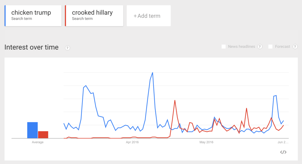 chicken trump crooked hillary