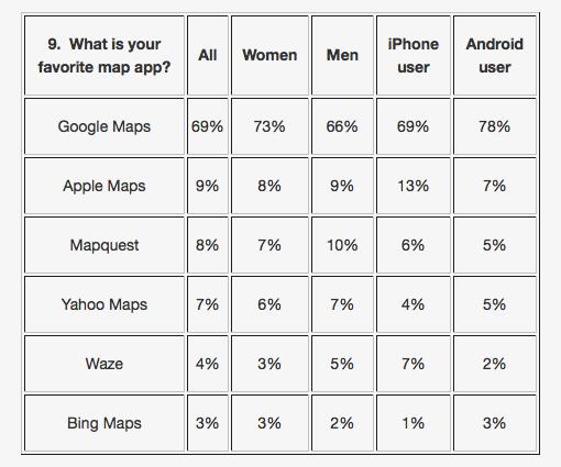 Fluent survey apple maps