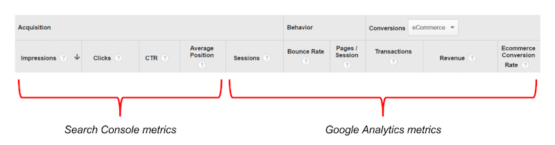 Search Console reports in Google Analytics