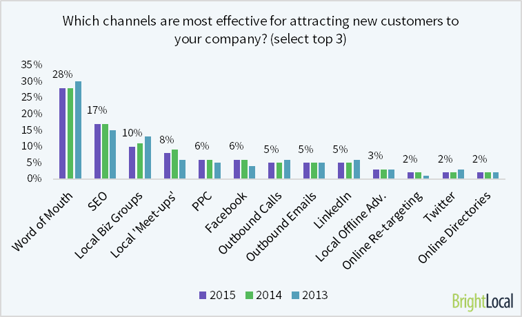 which channels are most effective for attracting new customers to your company?