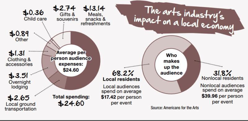 Source: Community Impact News
