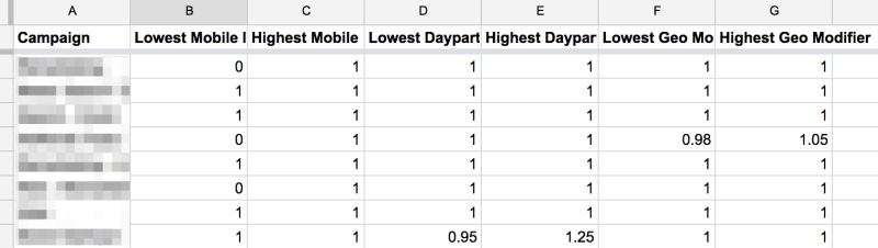 See the highest and lowest bid modifiers for all of your AdWords campaigns on a single spreadsheet.