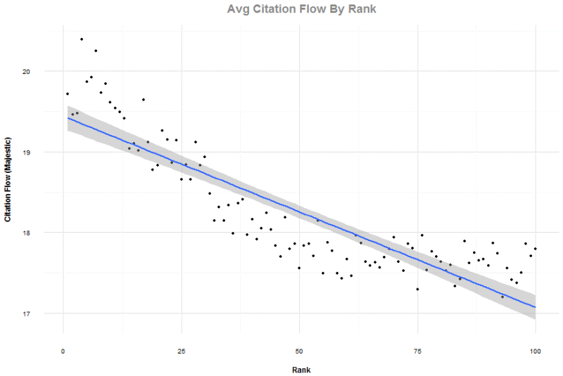Average Majestic Citation Flow by rank chart