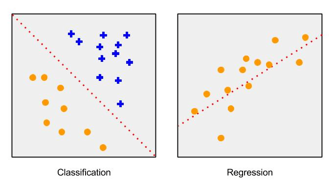 Image showing the difference between classification and regression algorithms