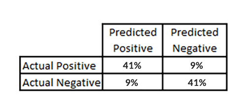 Image showing confusion matrix of our best model