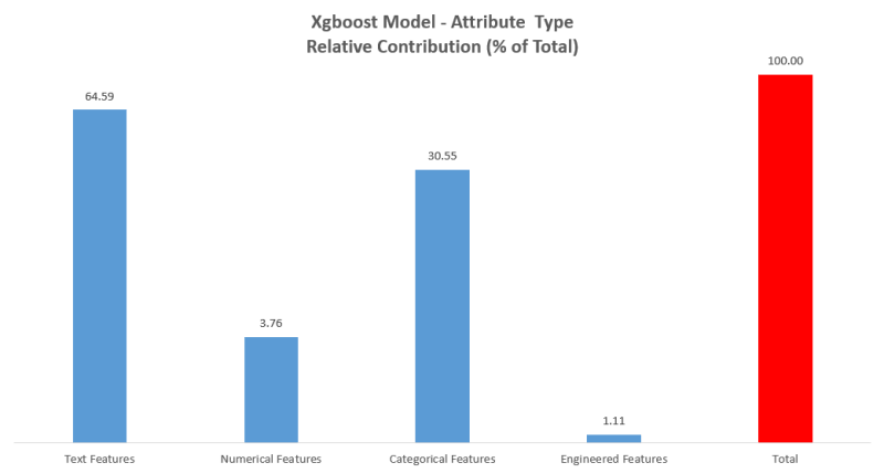 Graph of predictive importance by feature category
