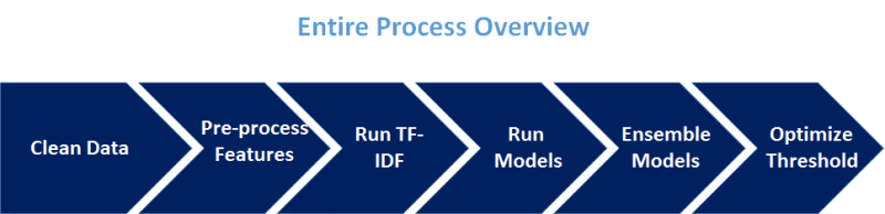 Image visually showing our machine learning process