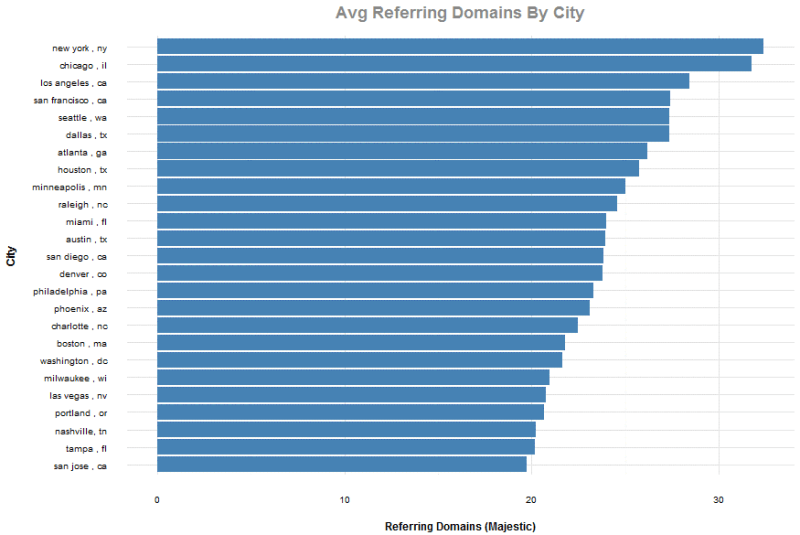 Average referring domains by city chart
