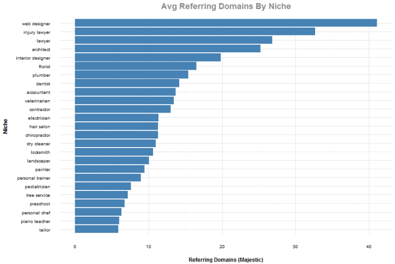 Referring domains by niche chart