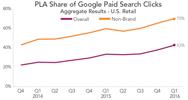 PLA share of Google paid search clicks