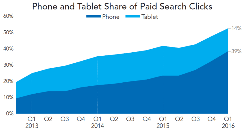 mobile share of paid search clicks