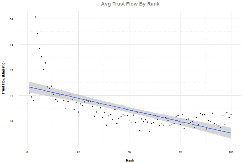 Average Majestic Trust Flow by rank chart