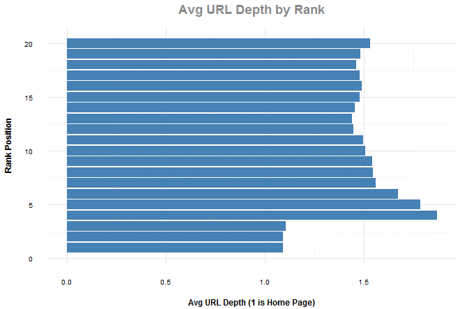 Average URL length by rank chart