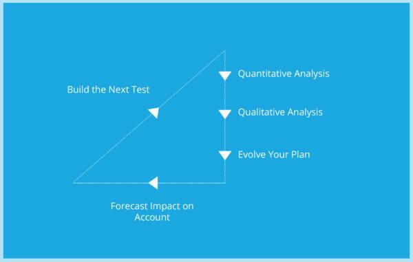 Ad testing process