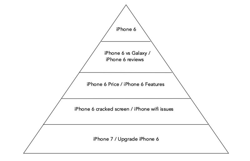 keyword-pyramid-example