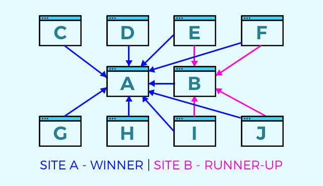 links-site-a-site-b