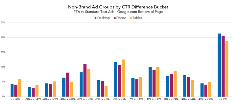 nonbrand_ctr_diff_bucket_bottom