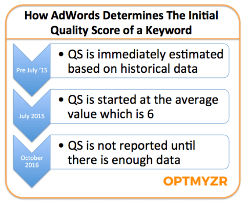 how_adwords_determines_qs_for_new_keywords_pptx