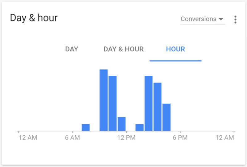 adwords-ui-hour-conversions