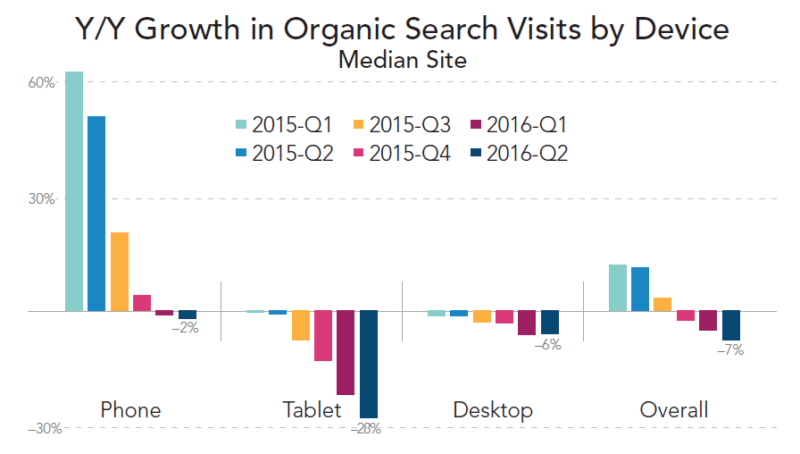 merkle-q2-2016-organic-search-visit-growth-by-device
