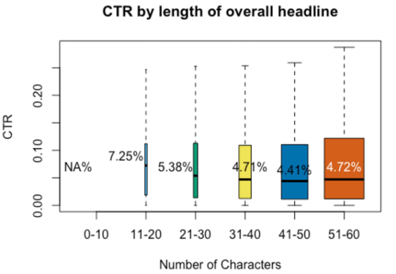 The Impact of Headline Length on Ad CTR