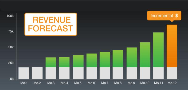 keyword-revenue-forecast-1
