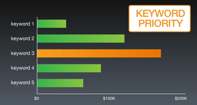 keyword-revenue-forecast-2