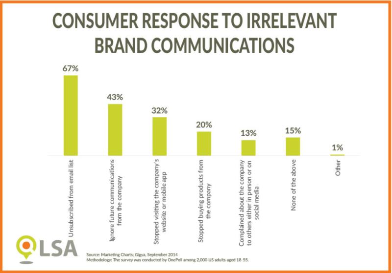LSA - consumer response to irrelevant communications
