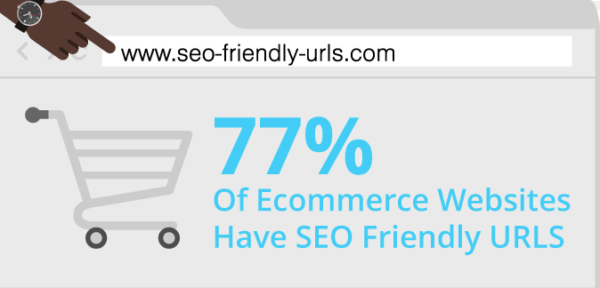 seo friendly urls for e-commerce sites
