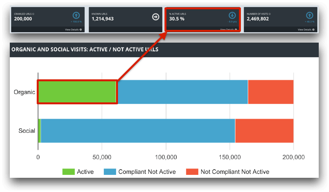 active-indexable-urls-increase