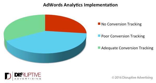 adwords-analytics-implementation