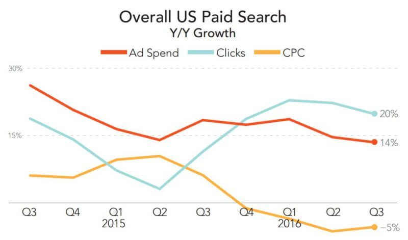 paid-search-spend-trend-q32016-merkle