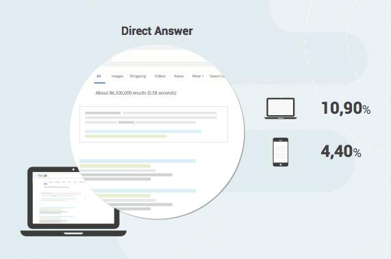 search-metrics-universal-search-study-answers