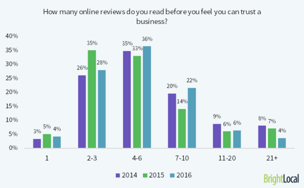 How Many Online Reviews Do You Read