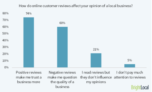online customer reviews affect local businesses