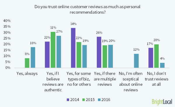 Do you trust online reviews as much
