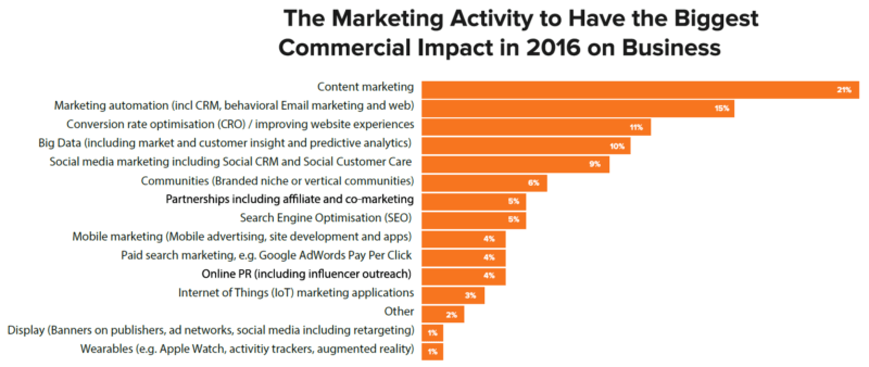 Chart from the HubSpot study showing the expected greatest commercial impact in 2016.