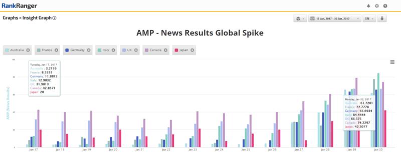 google-amp-news-global