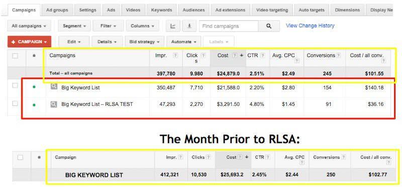 rlsa-versus-non-rlsa-campaigns